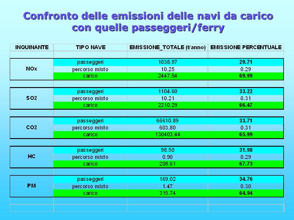 Confronto delle emissioni delle navi da carico con quelle passeggeri/ferry