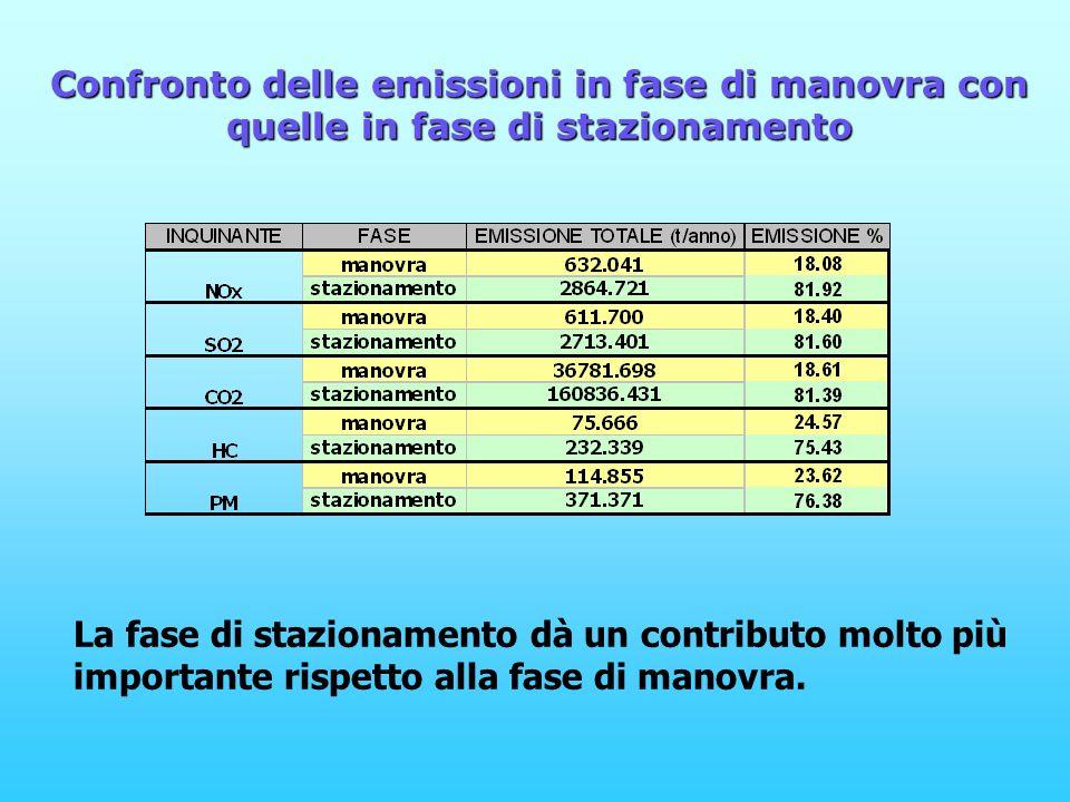 Confronto delle emissioni in fase di manovra con quelle in fase di stazionamento La fase di stazionamento dà un contributo molto più importante rispetto alla fase di manovra.