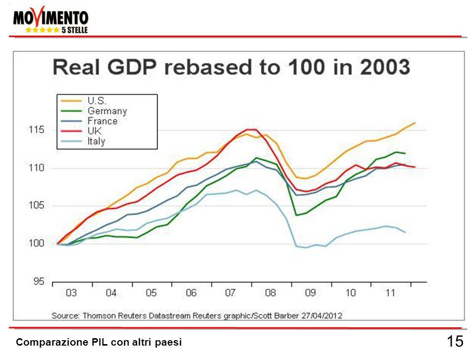 15 Comparazione PIL con altri paesi