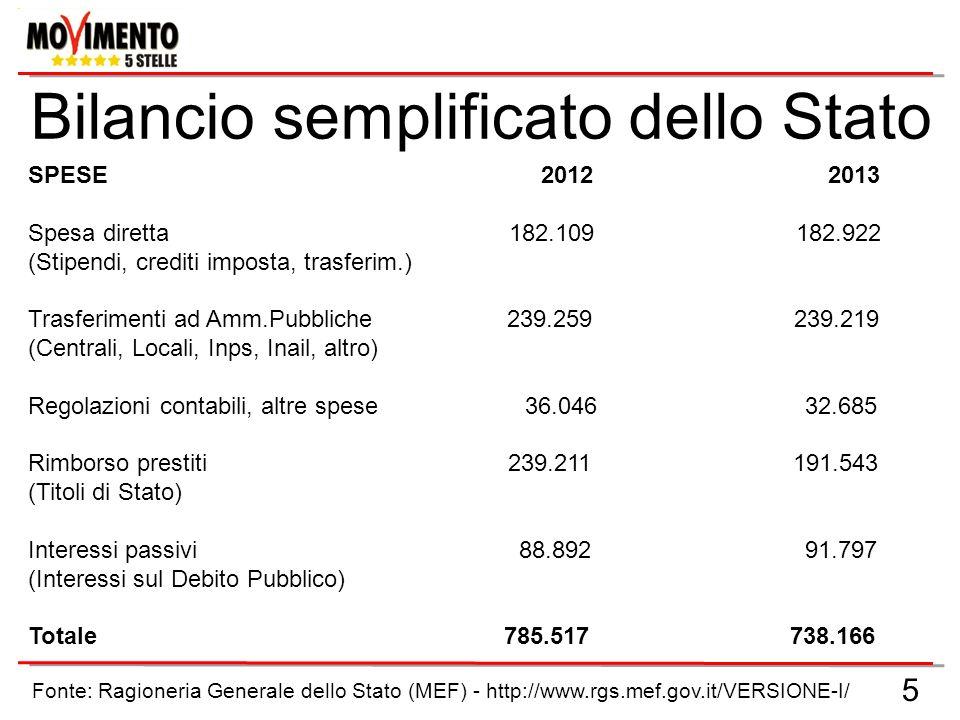 6 RAPPORTO DEBITO PUBBLICO / PIL