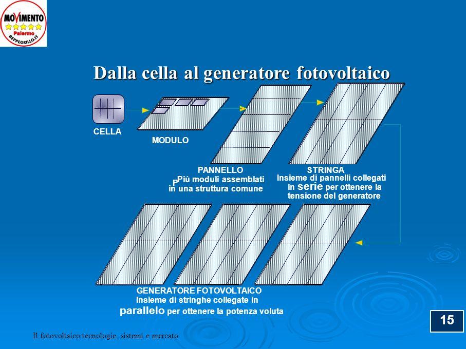 15 Dalla cella al generatore fotovoltaico CELLA MODULO PANNELLOSTRINGA GENERATORE FOTOVOLTAICO P Più moduli assemblati in una struttura comune Insieme