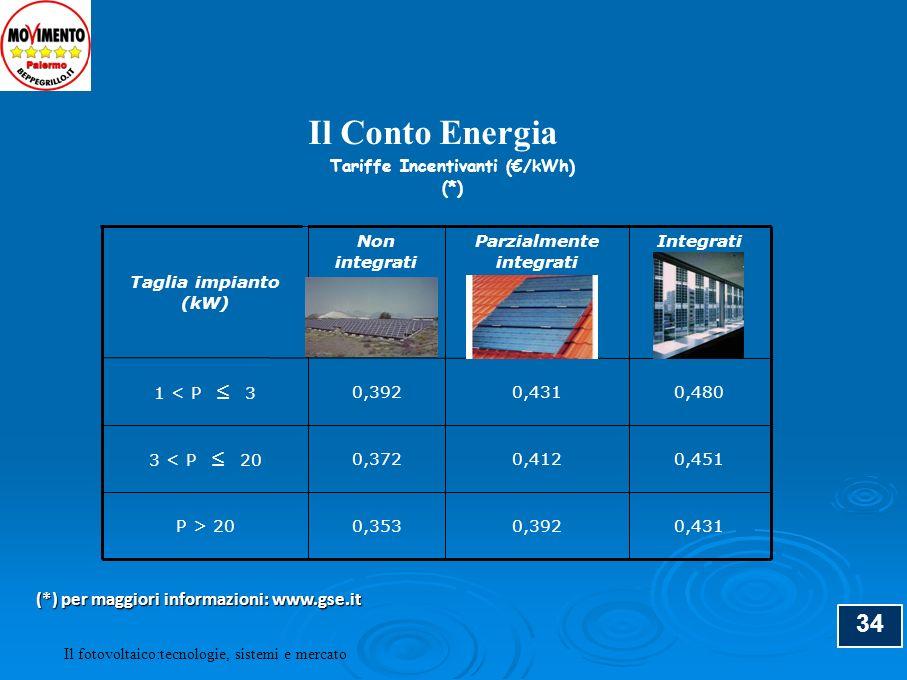 34 Tariffe Incentivanti (/kWh) (*) Taglia impianto (kW) Non integrati Parzialmente integrati Integrati 1 < P 3 0,3920,4310,480 3 < P 20 0,3720,4120,45