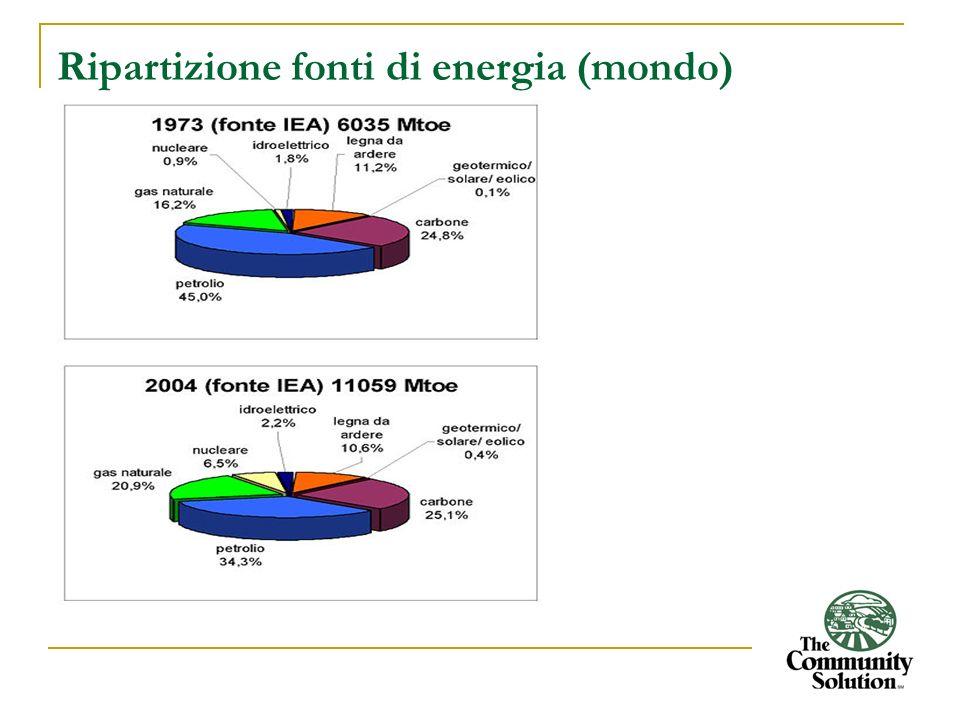Ripartizione fonti di energia (mondo)