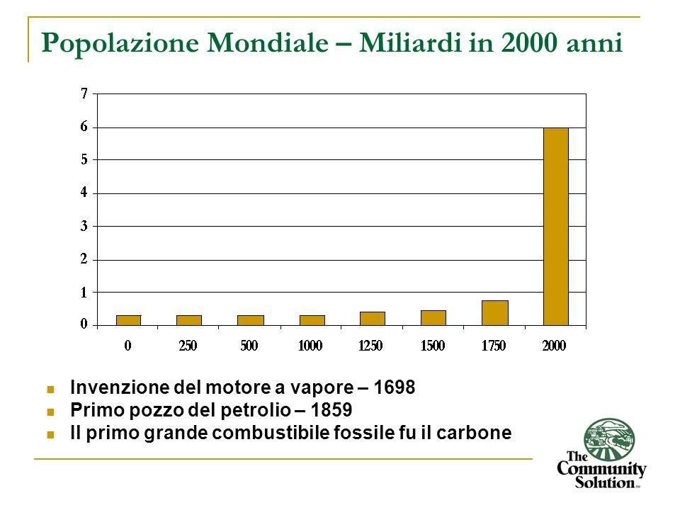 Popolazione Mondiale – Miliardi in 2000 anni Invenzione del motore a vapore – 1698 Primo pozzo del petrolio – 1859 Il primo grande combustibile fossil