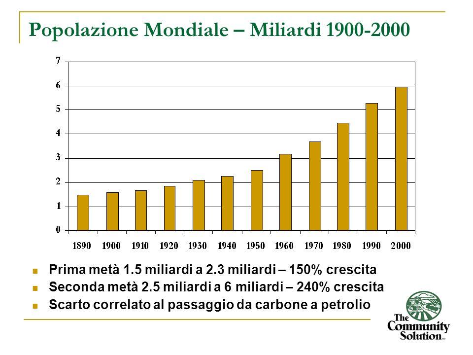 Popolazione Mondiale – Miliardi 1900-2000 Prima metà 1.5 miliardi a 2.3 miliardi – 150% crescita Seconda metà 2.5 miliardi a 6 miliardi – 240% crescit