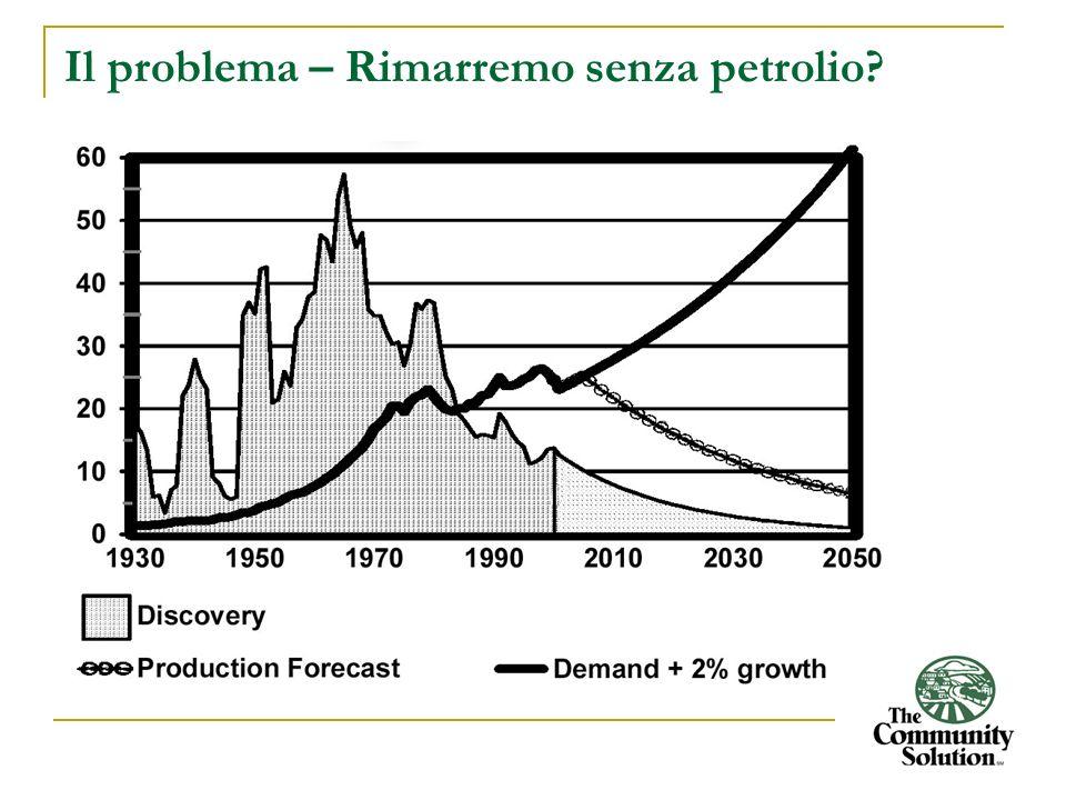 Utilizzo petrolio mondo– Miliardi di Barili/Anno Produzione vs. Popolazione
