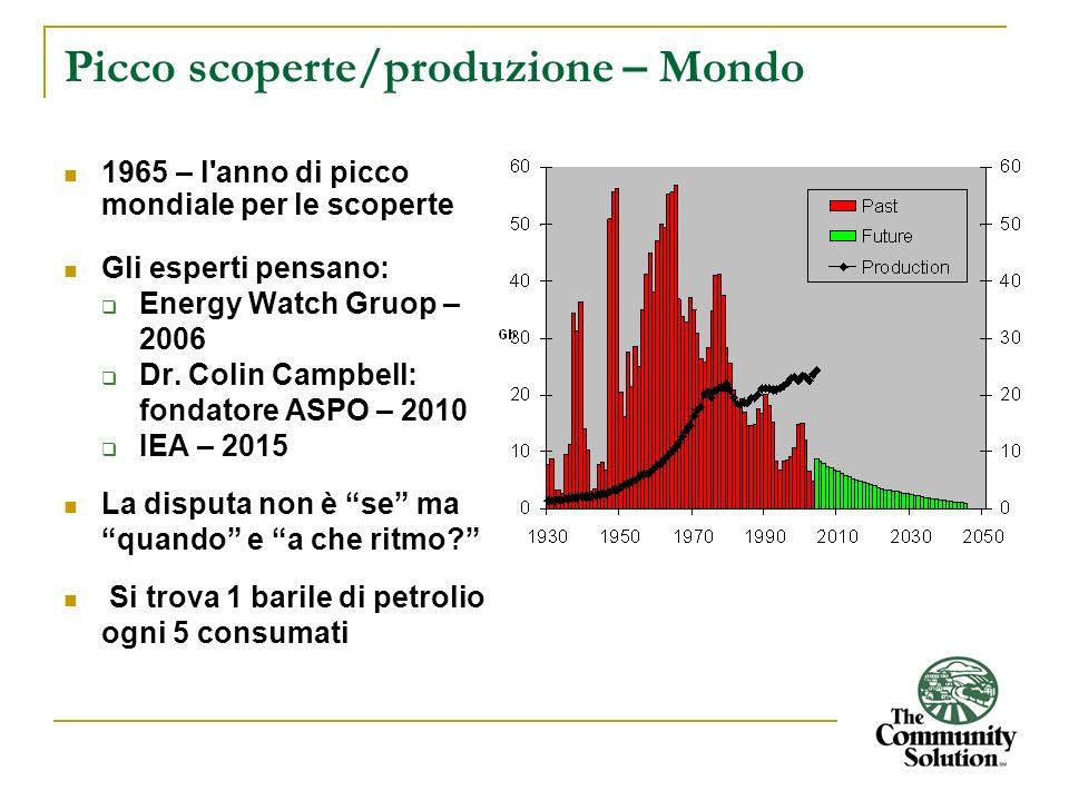 Picco scoperte/produzione – Mondo 1965 – l'anno di picco mondiale per le scoperte Gli esperti pensano: Energy Watch Gruop – 2006 Dr. Colin Campbell: f