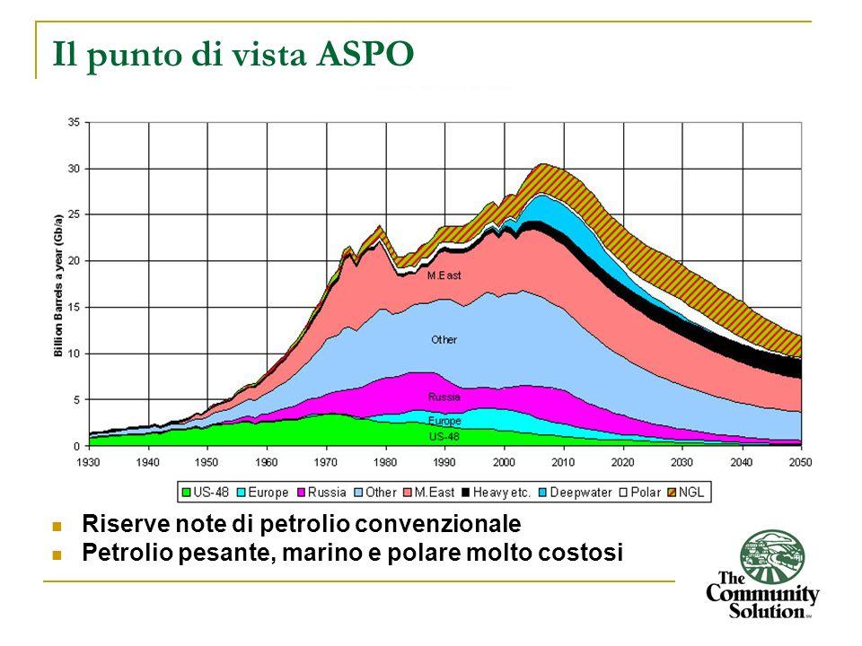 Il punto di vista ASPO Riserve note di petrolio convenzionale Petrolio pesante, marino e polare molto costosi