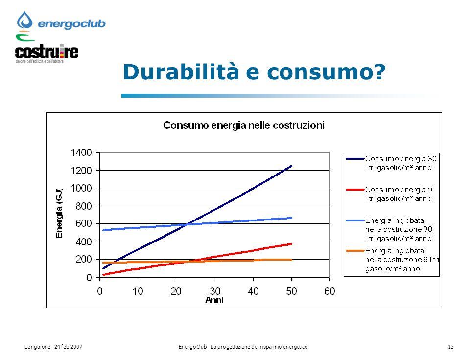 Longarone - 24 feb 2007EnergoClub - La progettazione del risparmio energetico13 Durabilità e consumo