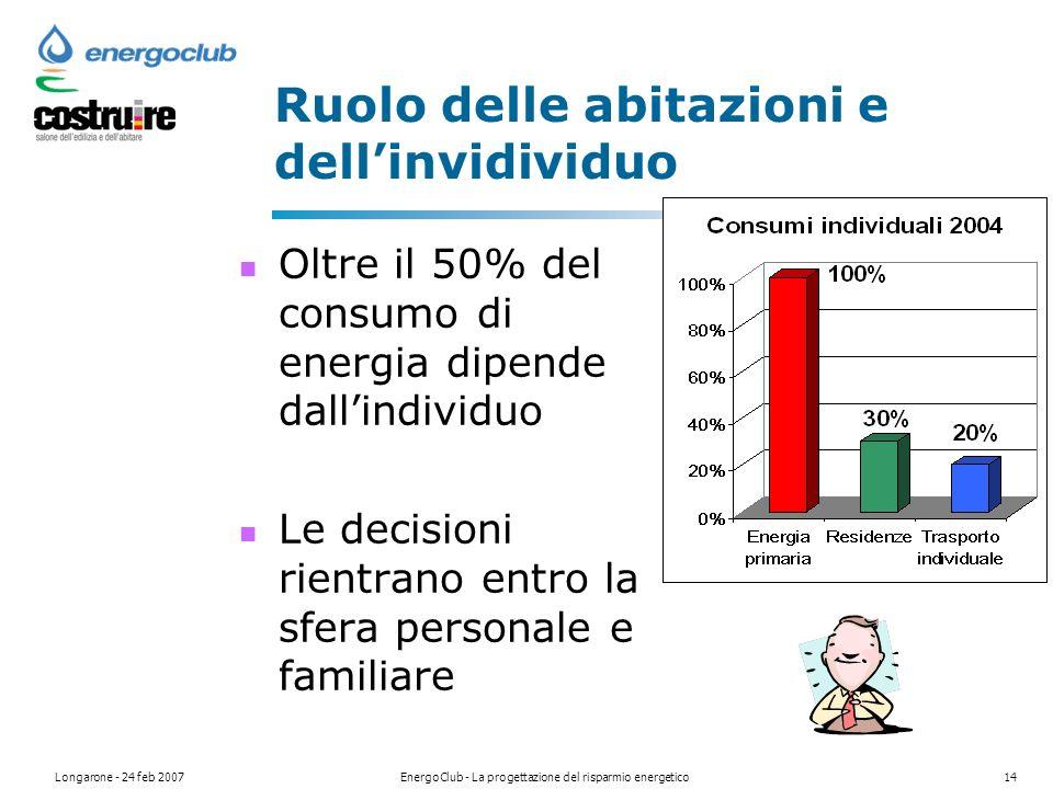 Longarone - 24 feb 2007EnergoClub - La progettazione del risparmio energetico14 Ruolo delle abitazioni e dellinvidividuo Oltre il 50% del consumo di energia dipende dallindividuo Le decisioni rientrano entro la sfera personale e familiare