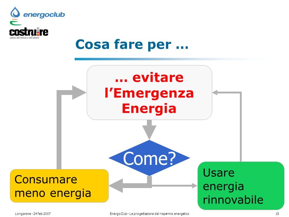 Longarone - 24 feb 2007EnergoClub - La progettazione del risparmio energetico15 Cosa fare per … Come.