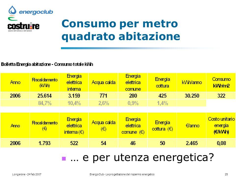Longarone - 24 feb 2007EnergoClub - La progettazione del risparmio energetico25 Consumo per metro quadrato abitazione … e per utenza energetica