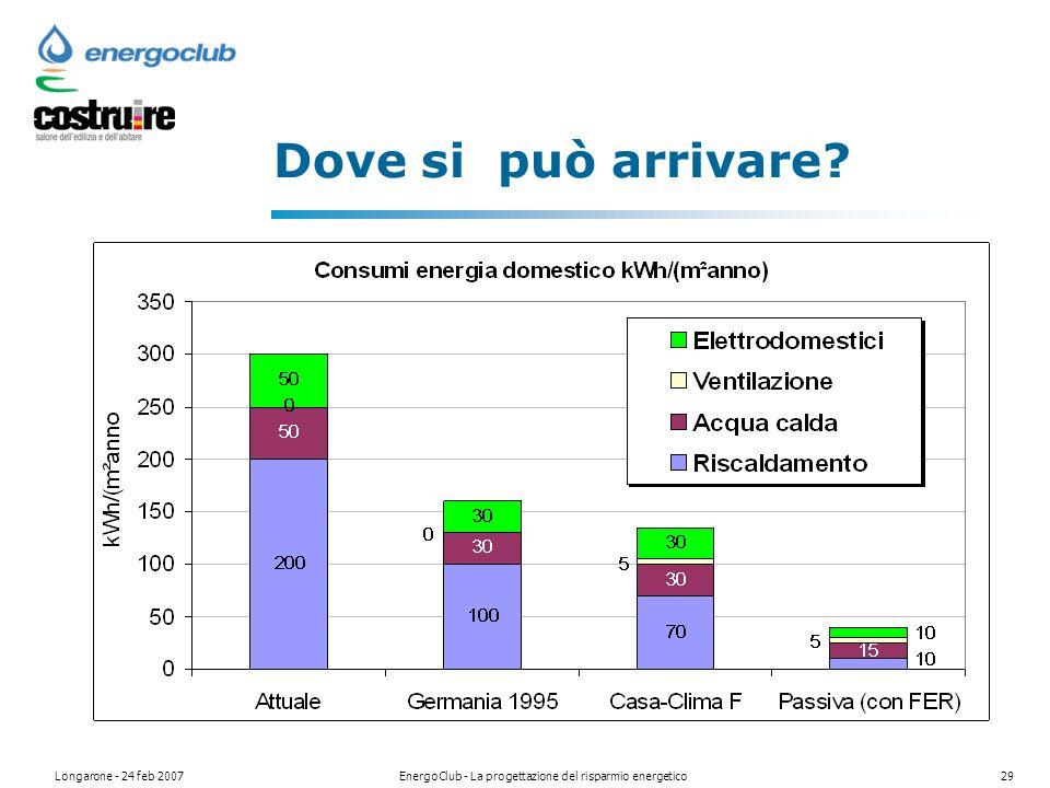 Longarone - 24 feb 2007EnergoClub - La progettazione del risparmio energetico29 Dove si può arrivare