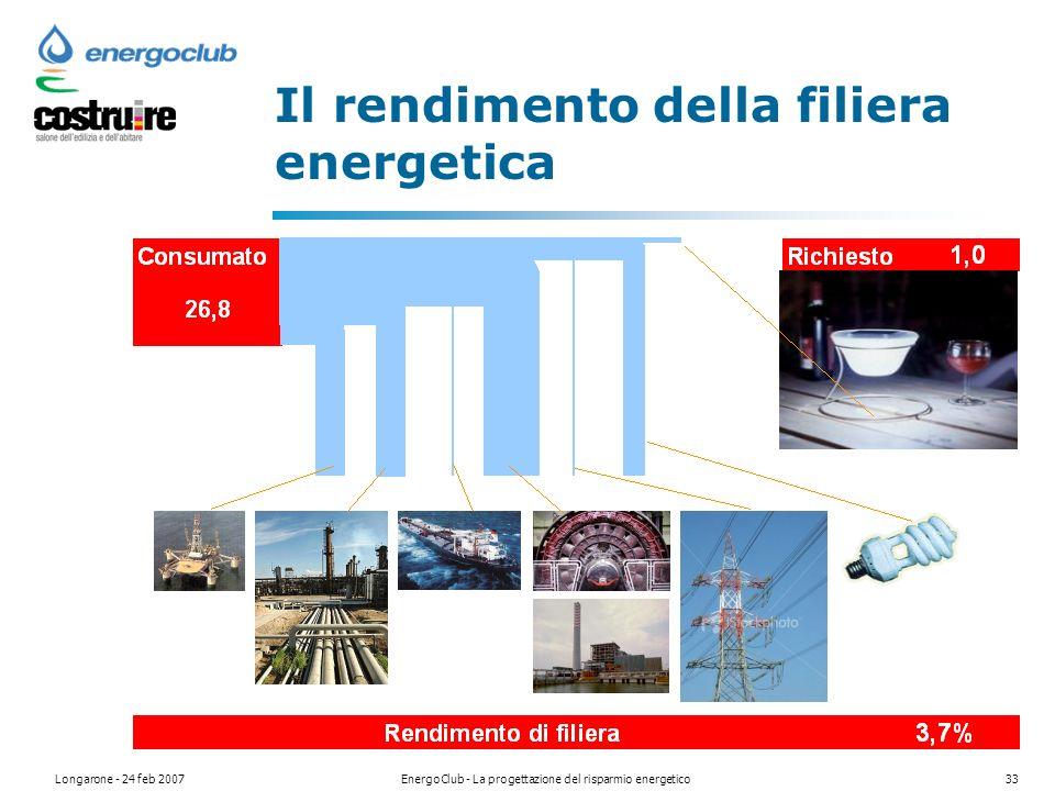 Longarone - 24 feb 2007EnergoClub - La progettazione del risparmio energetico33 Il rendimento della filiera energetica