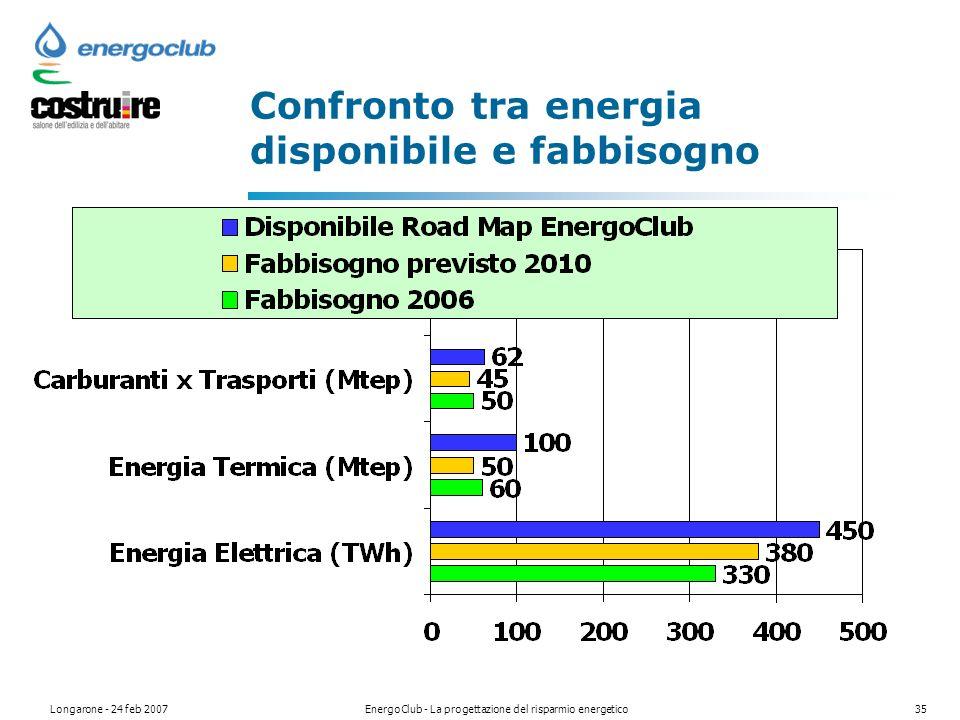 Longarone - 24 feb 2007EnergoClub - La progettazione del risparmio energetico35 Confronto tra energia disponibile e fabbisogno