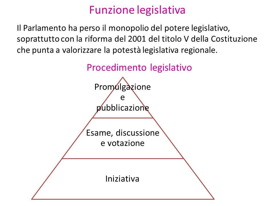 Funzione legislativa Il Parlamento ha perso il monopolio del potere legislativo, soprattutto con la riforma del 2001 del titolo V della Costituzione c