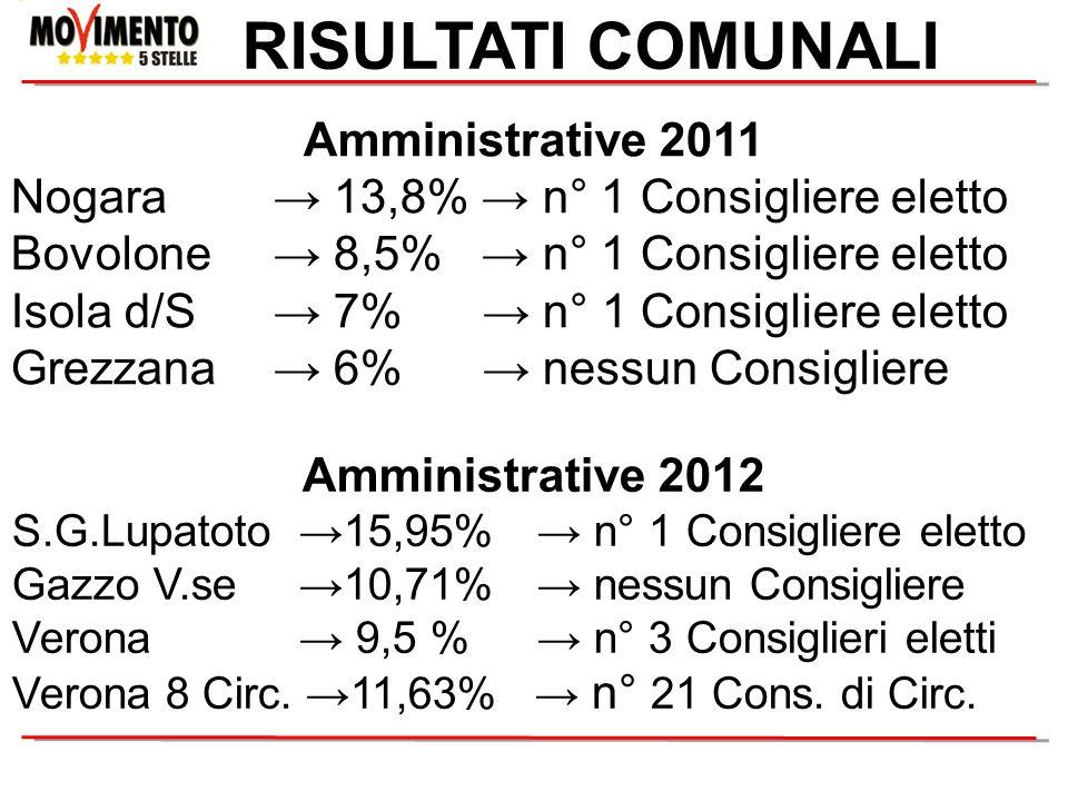 RISULTATI COMUNALI Amministrative 2011 Nogara 13,8% n° 1 Consigliere eletto Bovolone 8,5% n° 1 Consigliere eletto Isola d/S 7% n° 1 Consigliere eletto