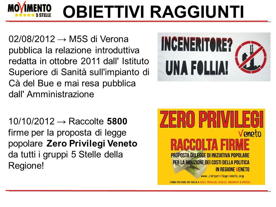 OBIETTIVI RAGGIUNTI 10/10/2012 Raccolte 5800 firme per la proposta di legge popolare Zero Privilegi Veneto da tutti i gruppi 5 Stelle della Regione! 0