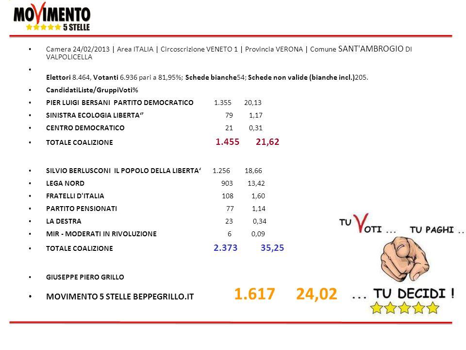 Camera 24/02/2013   Area ITALIA   Circoscrizione VENETO 1   Provincia VERONA   Comune SANT'AMBROGIO DI VALPOLICELLA Elettori 8.464, Votanti 6.936 pari