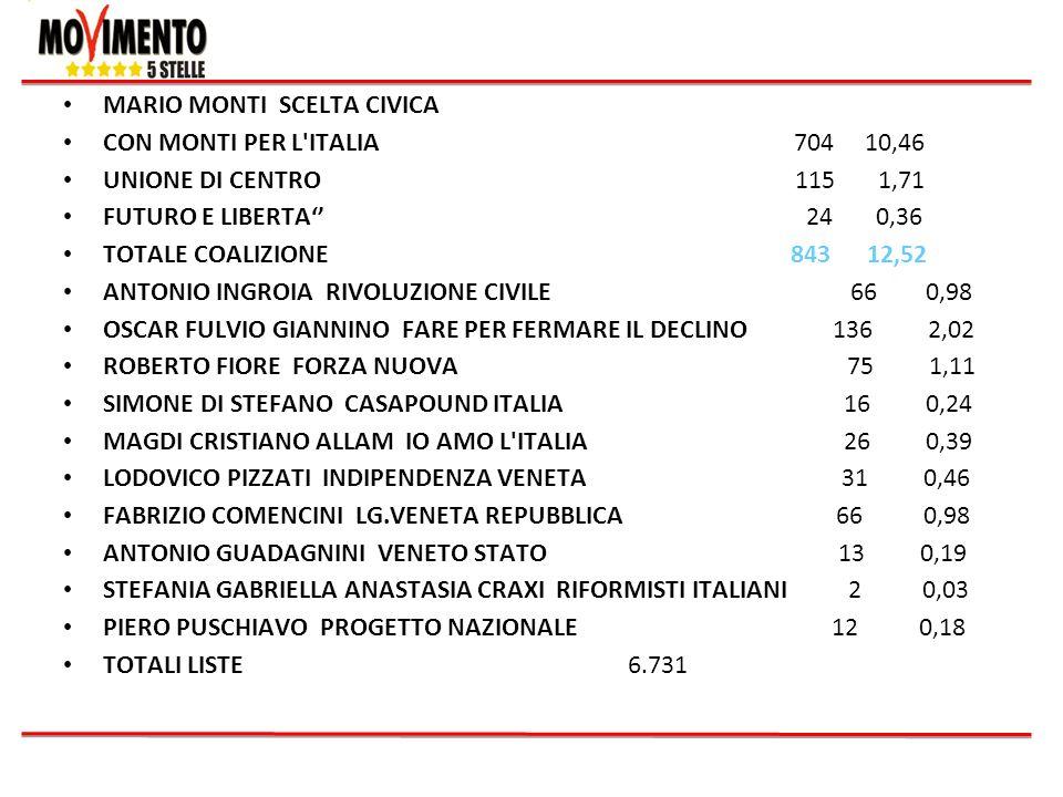 MARIO MONTI SCELTA CIVICA CON MONTI PER L'ITALIA 704 10,46 UNIONE DI CENTRO 115 1,71 FUTURO E LIBERTA 24 0,36 TOTALE COALIZIONE 843 12,52 ANTONIO INGR