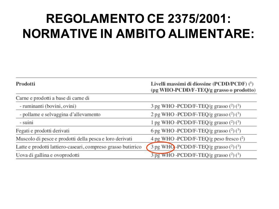 REGOLAMENTO CE 2375/2001: NORMATIVE IN AMBITO ALIMENTARE: