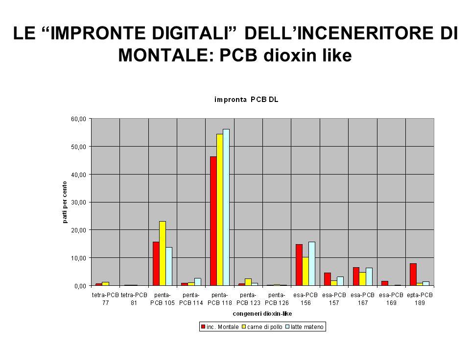 LE IMPRONTE DIGITALI DELLINCENERITORE DI MONTALE: PCB dioxin like
