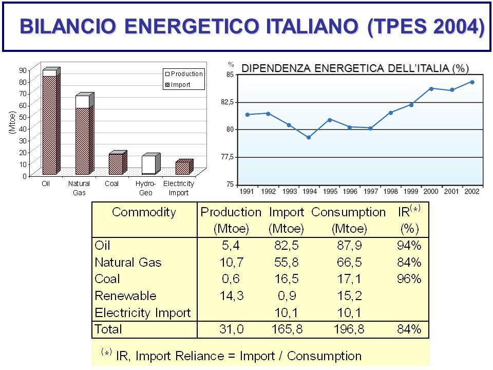DIPENDENZA ENERGETICA DELLITALIA (%) BILANCIO ENERGETICO ITALIANO (TPES 2004)