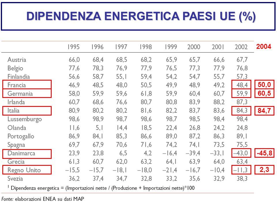 DIPENDENZA ENERGETICA PAESI UE (%) 50,0 60,5 84,7 2,3 -45,8 2004