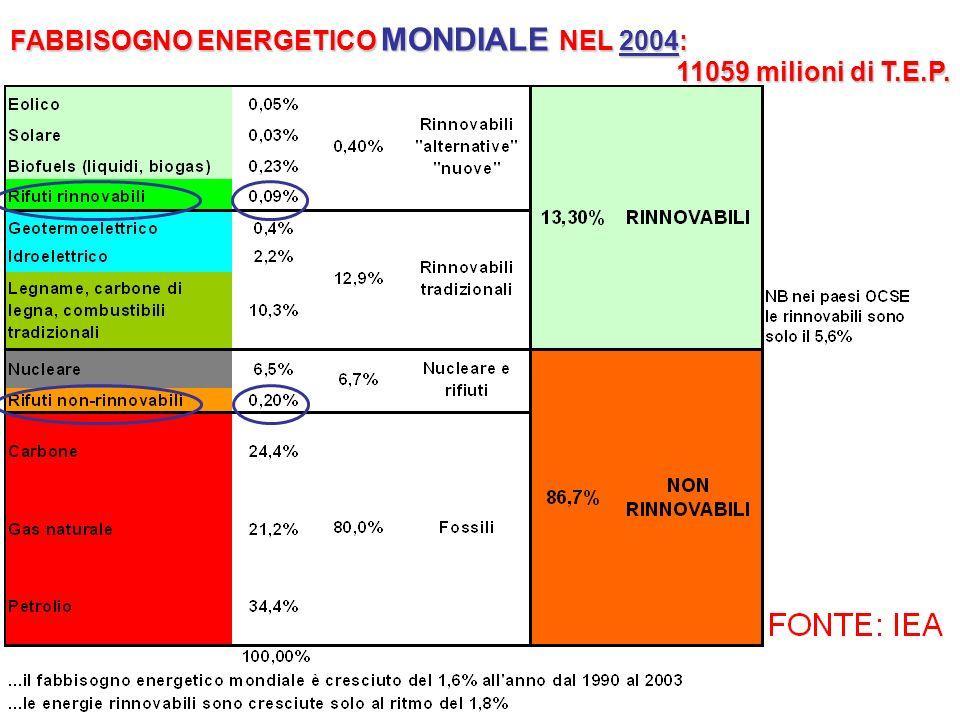 FABBISOGNO ENERGETICO MONDIALE NEL 2004: 11059 milioni di T.E.P.