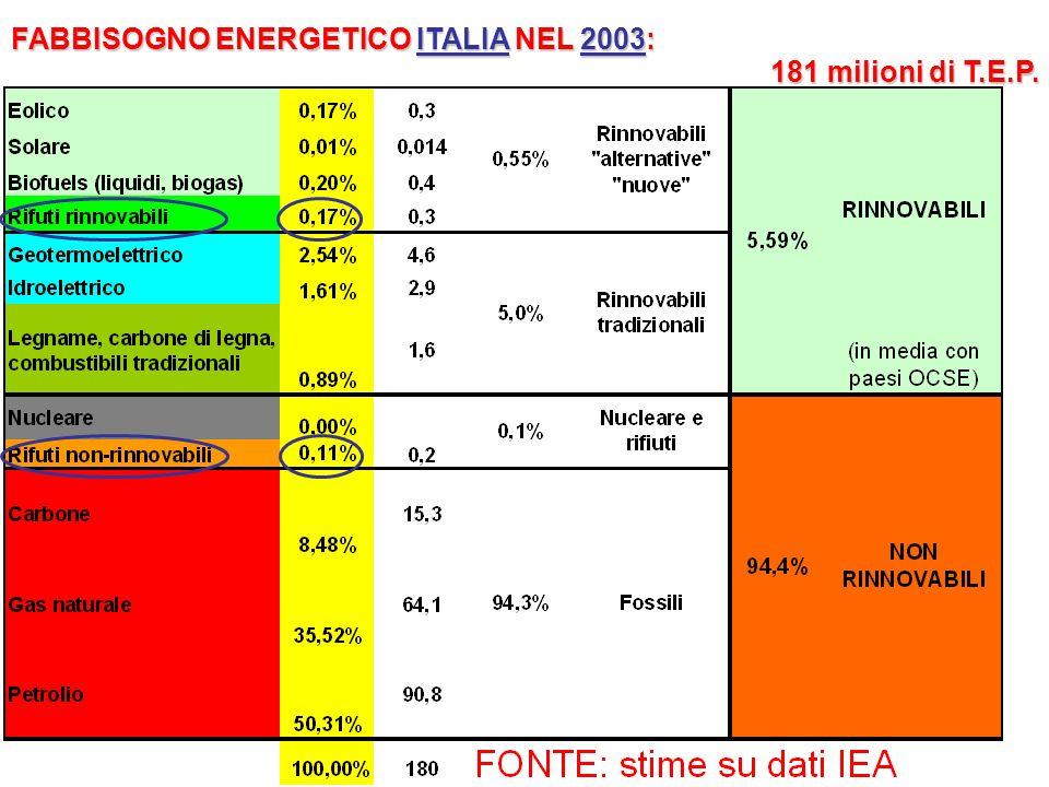 FABBISOGNO ENERGETICO ITALIA NEL 2003: 181 milioni di T.E.P.
