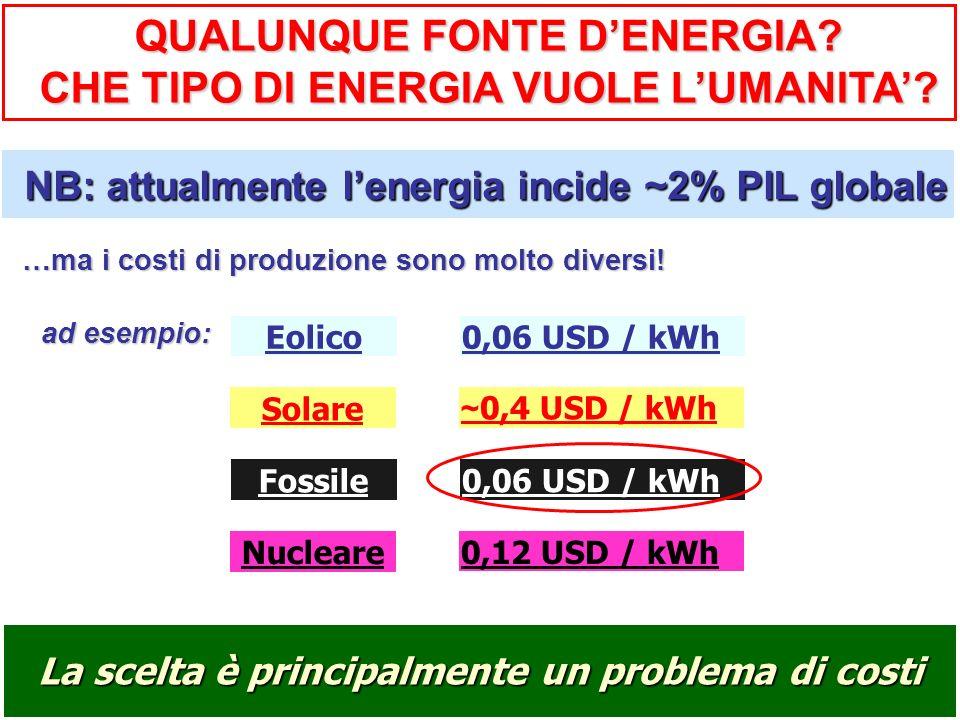 Eolico0,06 USD / kWh Solare ~ 0,4 USD / kWh Fossile 0,06 USD / kWh Nucleare 0,12 USD / kWh La scelta è principalmente un problema di costi NB: attualm