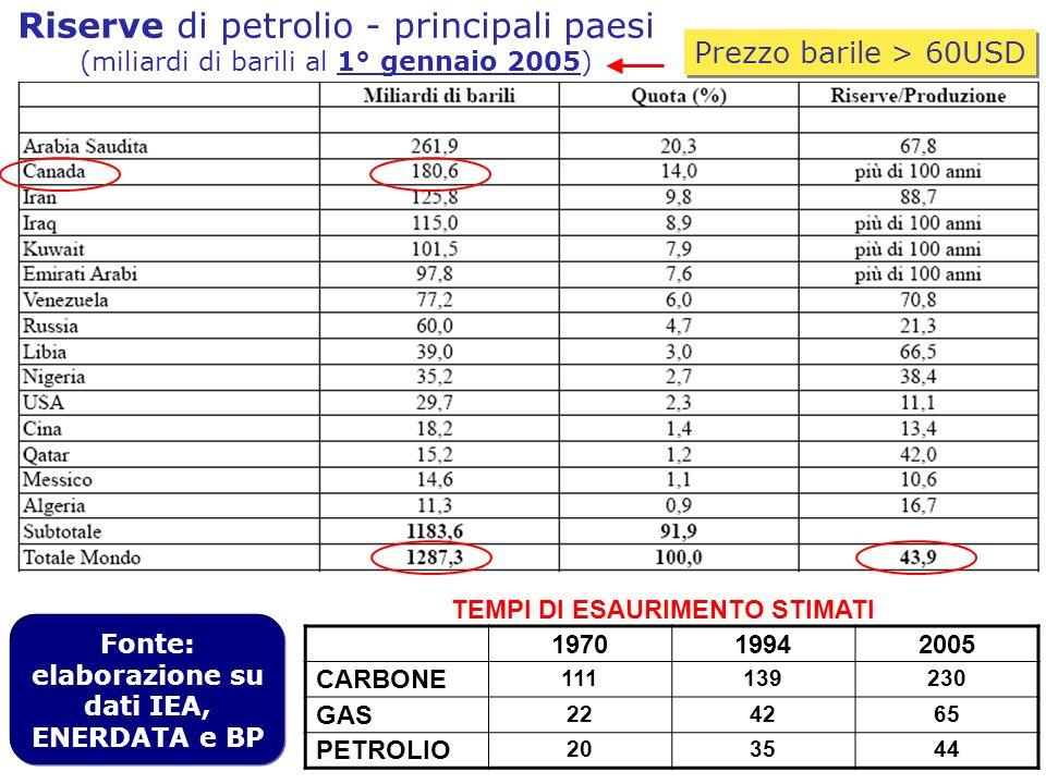 Riserve di petrolio - principali paesi (miliardi di barili al 1° gennaio 2005) Fonte: elaborazione su dati IEA, ENERDATA e BP 197019942005 CARBONE 111