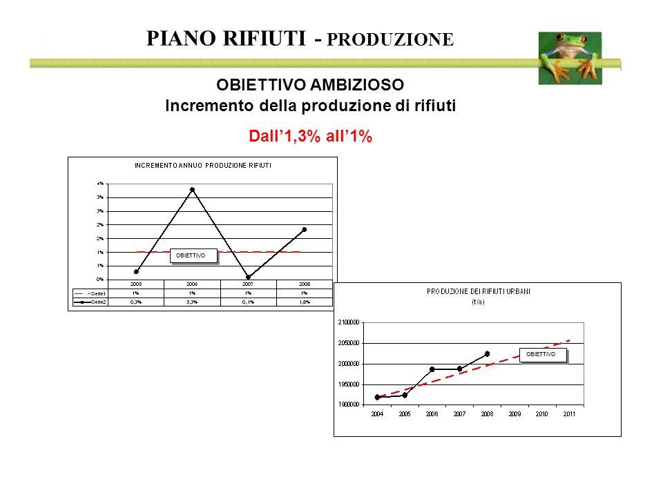 PIANO RIFIUTI - PRODUZIONE OBIETTIVO AMBIZIOSO Incremento della produzione di rifiuti Dall1,3% all1% OBIETTIVO