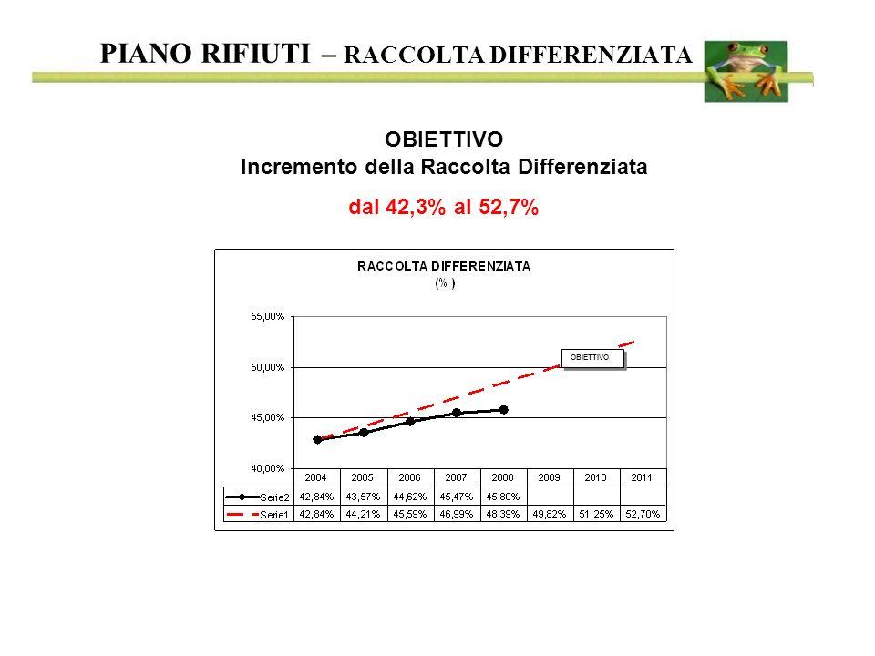 PIANO RIFIUTI – RACCOLTA DIFFERENZIATA OBIETTIVO Incremento della Raccolta Differenziata dal 42,3% al 52,7% OBIETTIVO