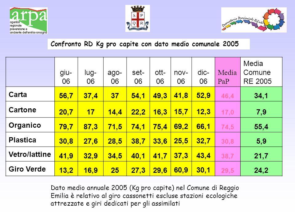 Dato medio annuale 2005 (Kg pro capite) nel Comune di Reggio Emilia è relativo al giro cassonetti escluse stazioni ecologiche attrezzate e giri dedicati per gli assimilati giu- 06 lug- 06 ago- 06 set- 06 ott- 06 nov- 06 dic- 06 Media PaP Media Comune RE 2005 Carta 56,737,43754,149,341,852,9 46,4 34,1 Cartone 20,71714,422,216,315,712,3 17,0 7,9 Organico 79,787,371,574,175,469,266,1 74,5 55,4 Plastica 30,827,628,538,733,625,532,7 30,8 5,9 Vetro/lattine 41,932,934,540,141,737,343,4 38,7 21,7 Giro Verde 13,216,92527,329,660,930,1 29,5 24,2 Confronto RD Kg pro capite con dato medio comunale 2005