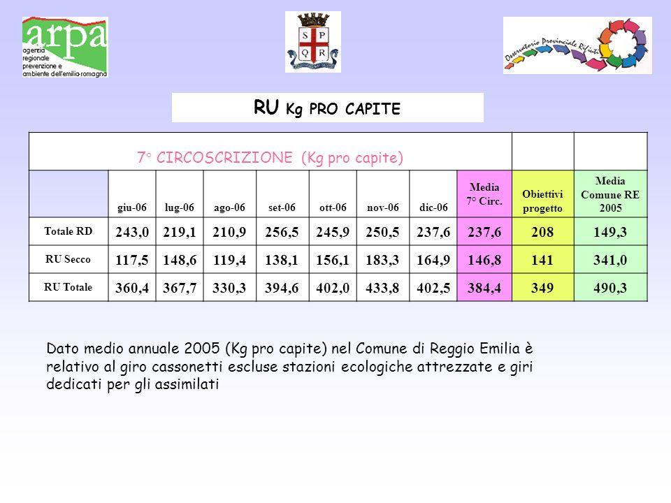7° CIRCOSCRIZIONE (Kg pro capite) giu-06lug-06ago-06set-06ott-06nov-06dic-06 Media 7° Circ. Obiettivi progetto Media Comune RE 2005 Totale RD 243,0219