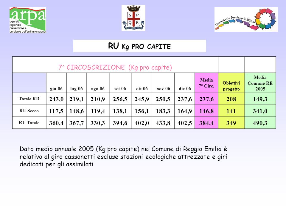7° CIRCOSCRIZIONE (Kg pro capite) giu-06lug-06ago-06set-06ott-06nov-06dic-06 Media 7° Circ.