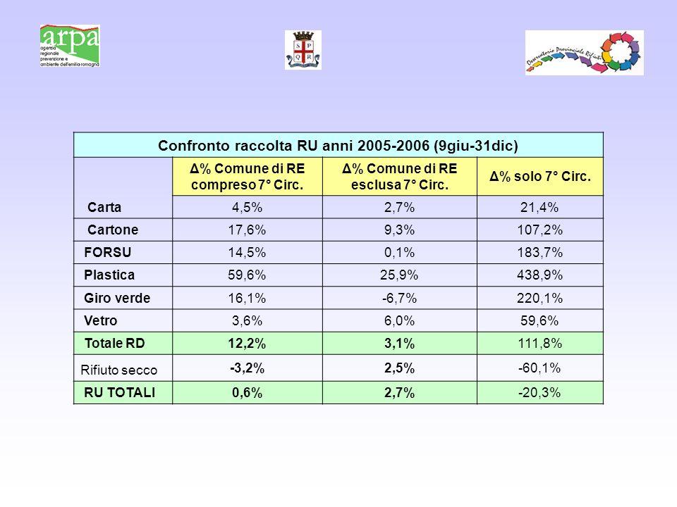 Confronto raccolta RU anni 2005-2006 (9giu-31dic) Δ% Comune di RE compreso 7° Circ.