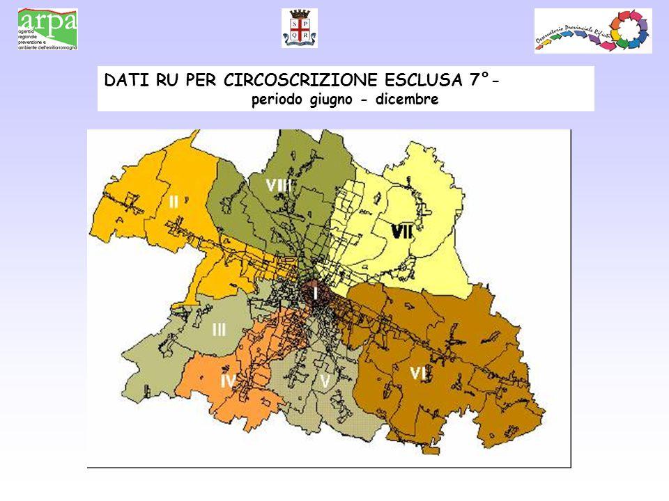 DATI RU PER CIRCOSCRIZIONE ESCLUSA 7°- periodo giugno - dicembre