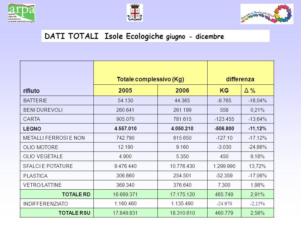 DATI TOTALI Isole Ecologiche giugno - dicembre Totale complessivo (Kg)differenza rifiuto 20052006KG Δ % BATTERIE 54.13044.365-9.765-18,04% BENI DUREVOLI 260.641261.1995580,21% CARTA 905.070781.615-123.455-13,64% LEGNO 4.557.0104.050.210-506.800-11,12% METALLI FERROSI E NON 742.790615.650-127.10-17,12% OLIO MOTORE 12.1909.160-3.030-24,86% OLIO VEGETALE 4.9005.3504509,18% SFALCI E POTATURE9.476.44010.776.4301.299.99013,72% PLASTICA 306.860254.501-52.359-17,06% VETRO/LATTINE 369.340376.6407.3001,98% TOTALE RD 16.689.37117.175.120485.7492,91% INDIFFERENZIATO 1.160.4601.135.490 -24.970-2,15% TOTALE RSU 17.849.83118.310.610460.7792,58%
