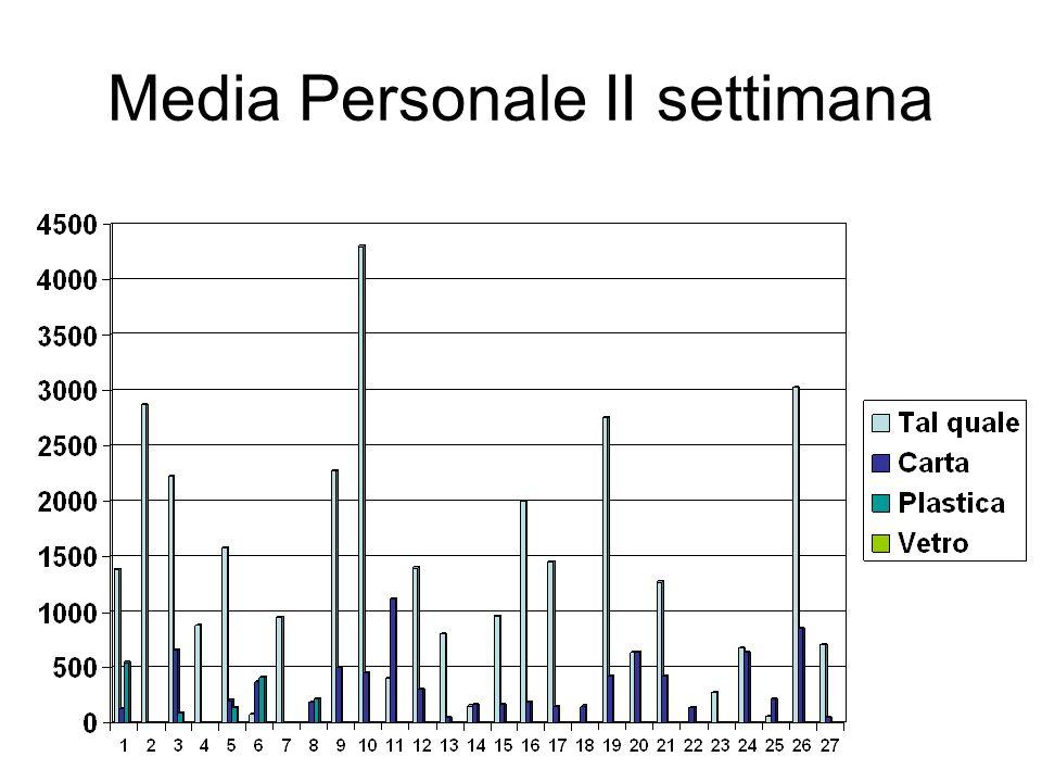Media Personale II settimana