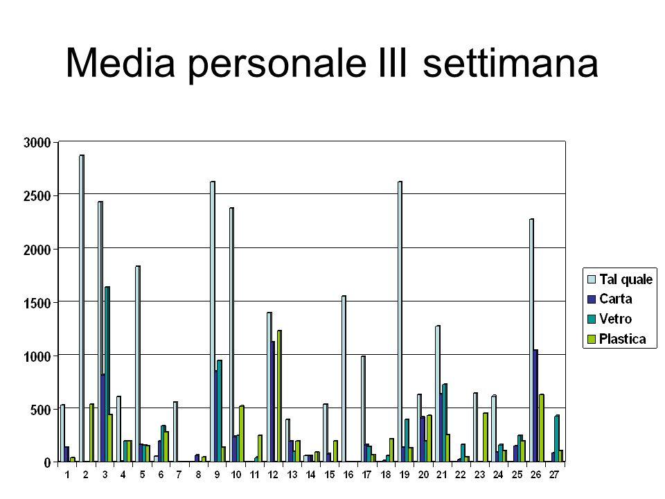 Media personale III settimana