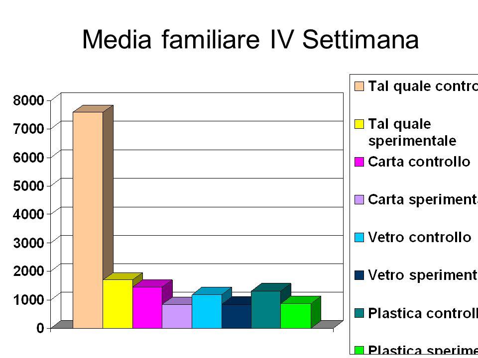 Media familiare IV Settimana