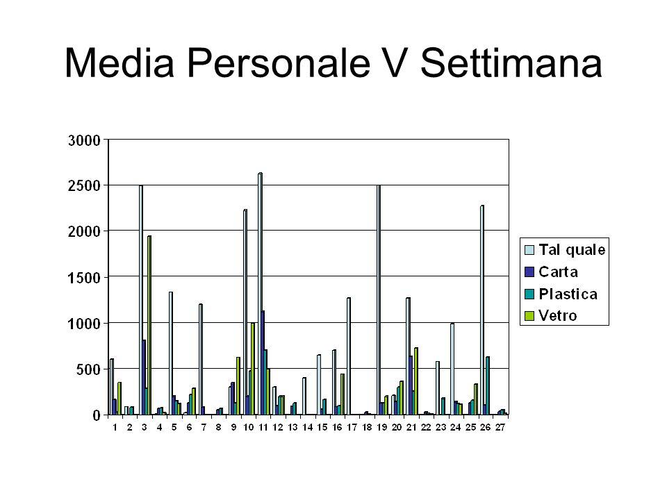 Media Personale V Settimana