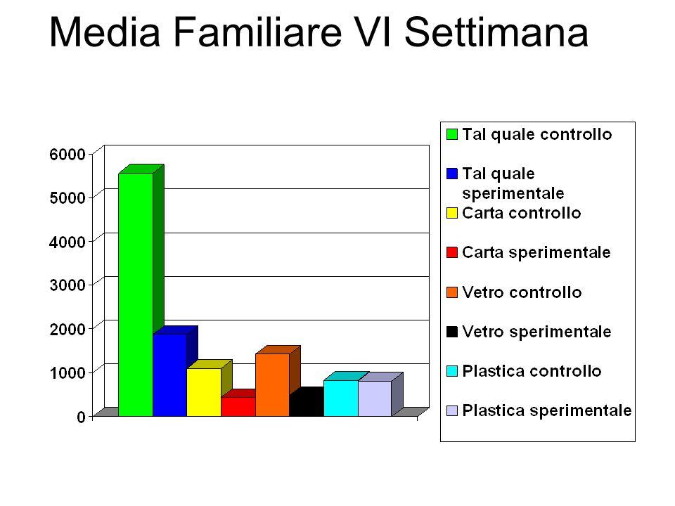 Media Familiare VI Settimana