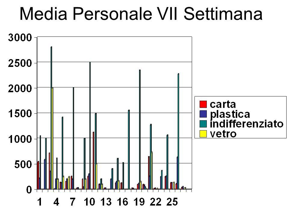 Media Personale VII Settimana