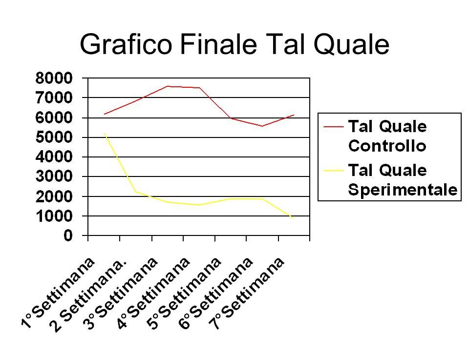 Grafico Finale Tal Quale
