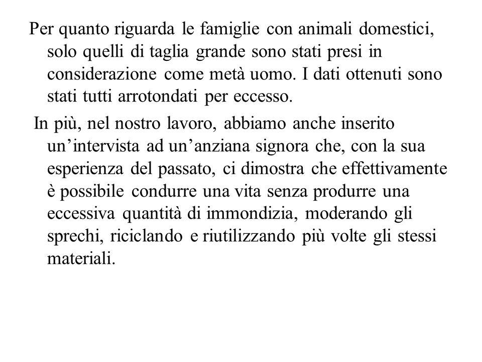 Per quanto riguarda le famiglie con animali domestici, solo quelli di taglia grande sono stati presi in considerazione come metà uomo. I dati ottenuti