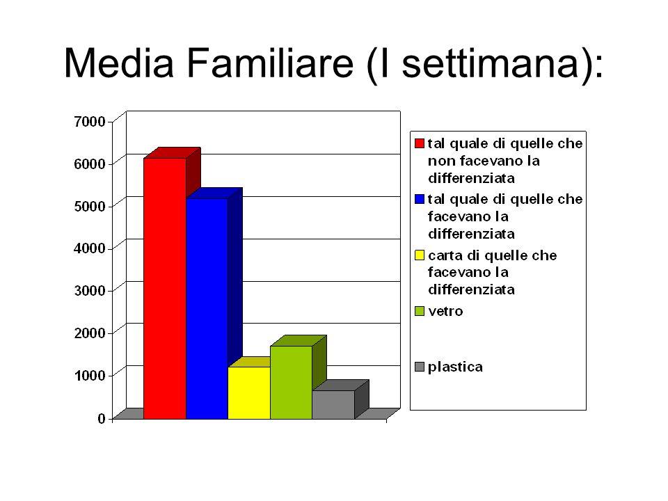 Media Familiare (I settimana):