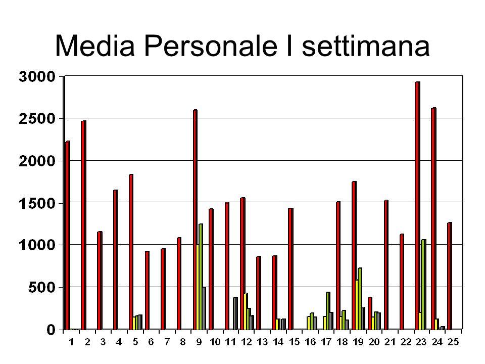 Media Personale I settimana